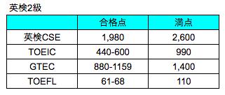英検2級・TOEIC・TOEFL合格点レベル比較表