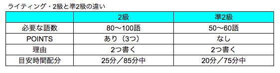 英検2級ライティング・2級と準2級の違い