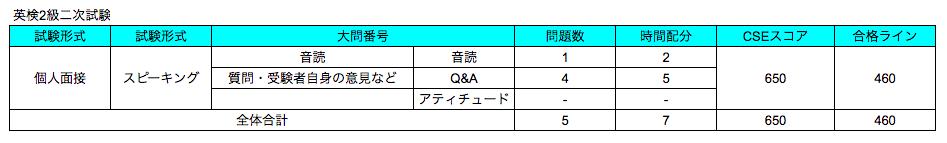 英検2級二次試験の問題数、目安時間配分、CSEスコア、合格ラインまとめ