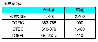 英検準2級・TOEIC・TOEFL合格点レベル比較表