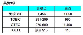 英検3級・TOEIC・TOEFL合格点レベル比較表