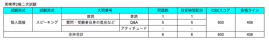 英検準2級二次試験の問題数、目安時間配分、CSEスコア、合格ラインまとめ