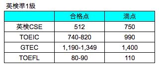 英検準1級・TOEIC・TOEFLレベル比較表