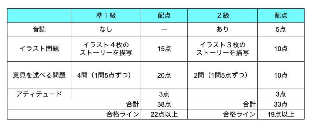 英検二次試験準1級と2級の違い