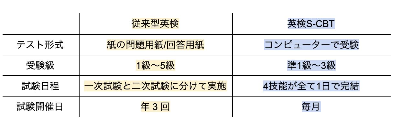 2021年比較 従来型英検と英検S-CBT