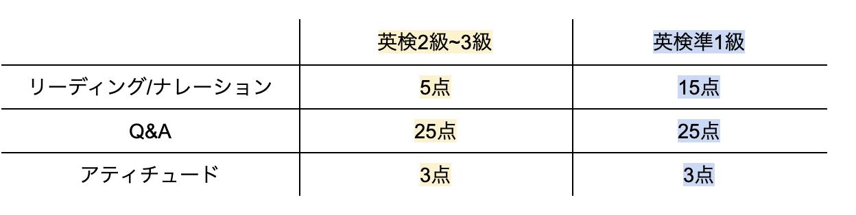 英検面接の点数配分(英検準1級〜3級)