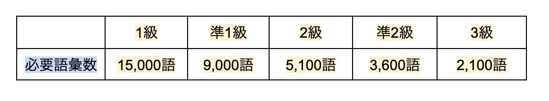 英検レベル別必要単語数
